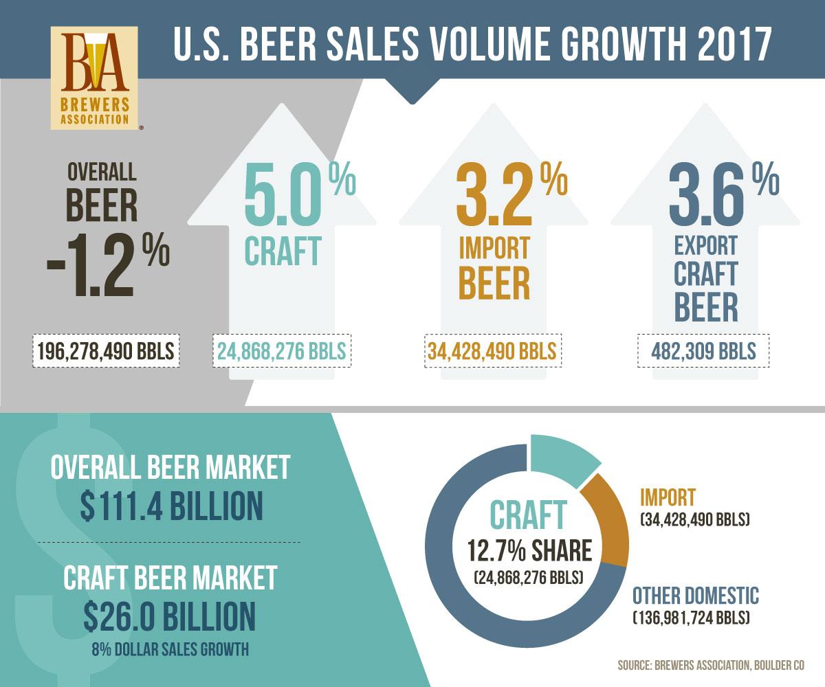 Ipa Percent Of Craft Beer Sales